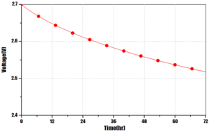 Temporal voltage curve of an unloaded cell in the first 72h