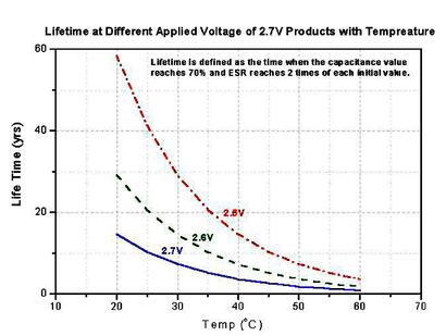 Supercap lifetime dependencies: temperature and cell voltage